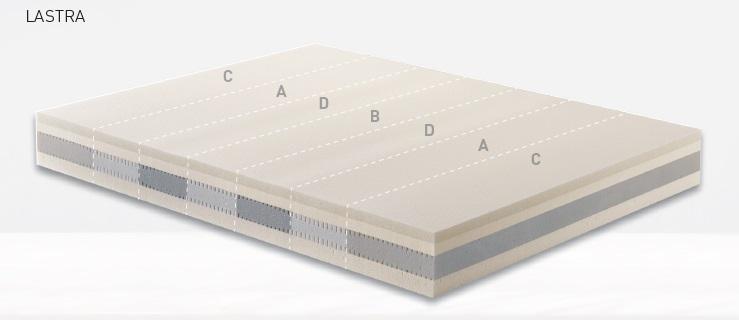 Materassi Dorelan prezzi - modello Kristal SF